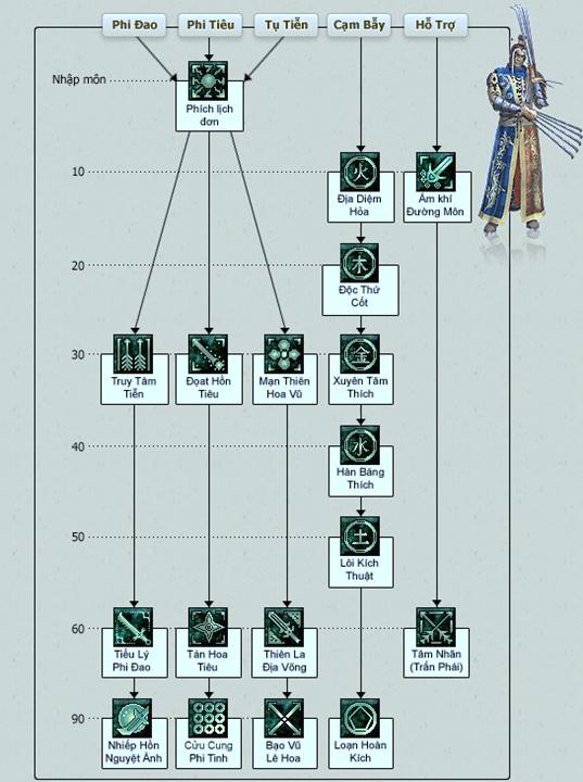 Hệ Thống chiêu thức môn phái Đường Môn võ lâm 1