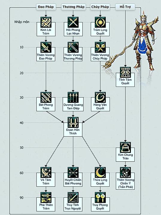 Hệ Thống chiêu thức môn phái Thiên Vương Võ Lâm 1